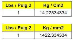 convertir libras sobre pulgadas cuadradas a kilogramos sobre milimetros cuadrados