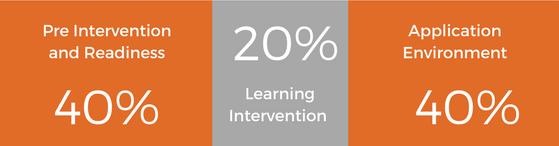 Training & Development Courses   Skill Development   Maccauvlei Learning Academy