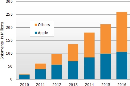 DisplaySearch Q1'11 Touch Panel Market Analysis Update