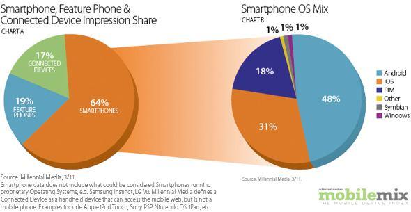 Millennial Media Smartphone Mix