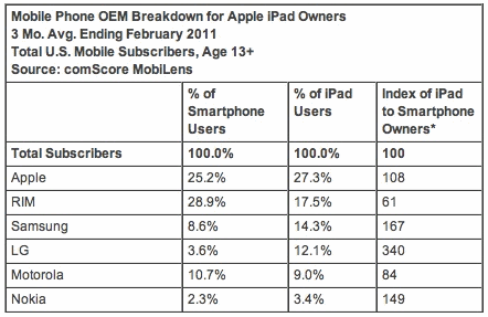 Mobile Phone OEM Breakdown for Apple iPad Owners; 3 Mo. Avg. Ending February 2011; Total U.S. Mobile Subscribers, Age 13+; Source: comScore MobiLens