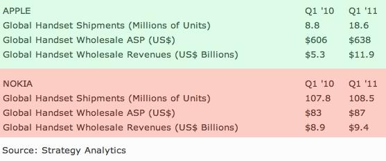 Global Handset Wholesale Revenues in Q1 2011