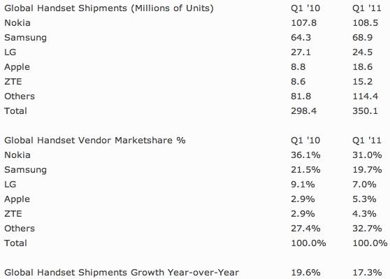 Strategy Analytics Global Handset Vendor Shipments and Market Share, Q1 2011