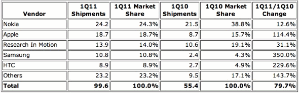 Top Five Smartphone Vendors, Shipments, Market Share, and Year-Over-Year Growth, First Quarter 2011