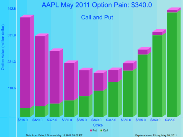 AAPL May 2011 Option Pain