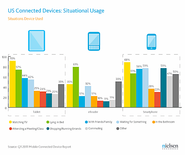 Nielsen: U.S. Connected Devices, Situational Usage