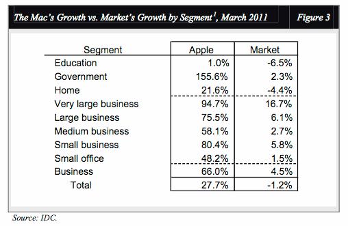IDC: Mac growth by market segment, March 2011