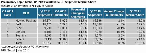 iSuppli Top 5 Global Q111 PC Shipment Market Share