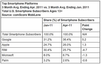 Top Smartphone Platforms 3 Month Avg. Ending Apr. 2011 vs. 3 Month Avg. Ending Jan. 2011 Total U.S. Smartphone Subscribers Ages 13+ Source: comScore MobiLens