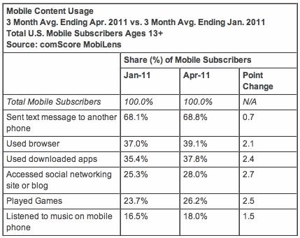 Mobile Content Usage 3 Month Avg. Ending Apr. 2011 vs. 3 Month Avg. Ending Jan. 2011 Total U.S. Mobile Subscribers Ages 13+ Source: comScore MobiLens