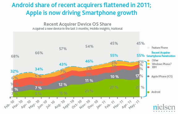 Nielsen U.S. smartphone OS market share Feb-May 2011