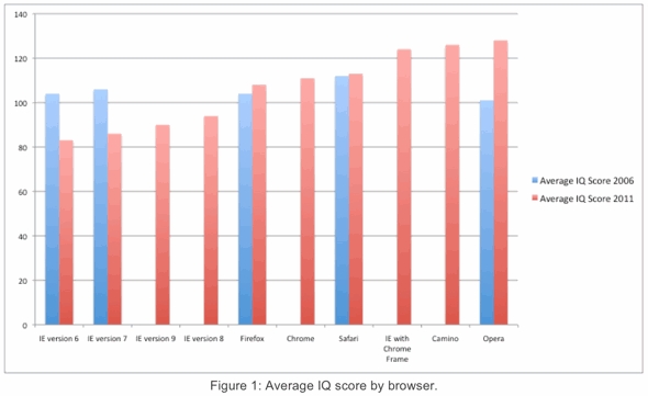 AptiQuant average IQ score by browser