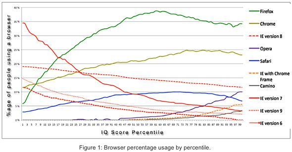 AptiQuant browser percentage usage by IQ score percentile