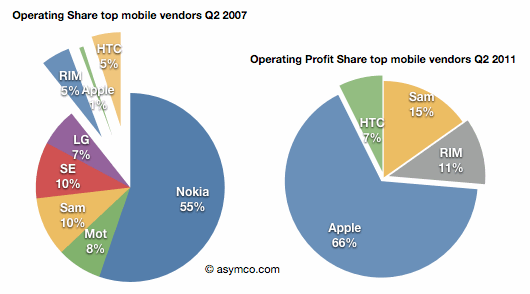 asymco: Profit share top mobile vendors 2007 vs. 2011