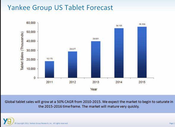 Yankee Group U.S. Tablet Forecast 2011-2015