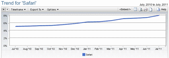 Net Applications: Trend for Safari browser, July 2010-July 2011