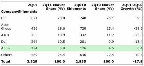 France: PC Vendor Unit Shipment Estimates for 2Q11 (Thousands of Units)