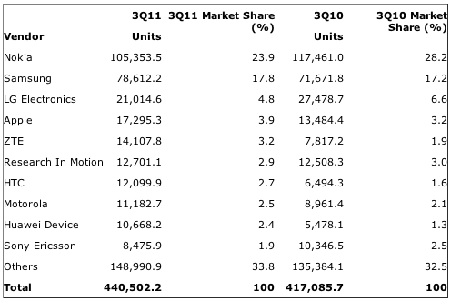 Gartner: Worldwide Mobile Device Sales to End Users by Vendor in 3Q11 (Thousands of Units)
