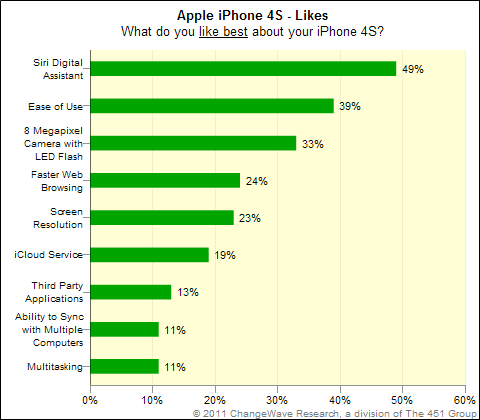 Top iPhone 4S Likes