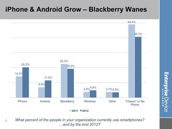EDA smartphones in enterprise