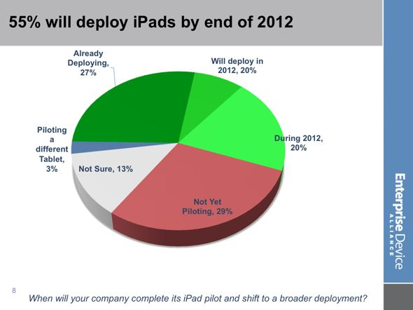 EDA Enterprise iPad deployment by end of 2012