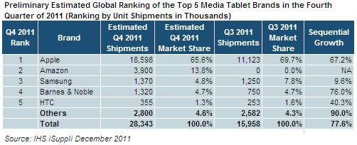 IHS Q411 Tablet Estimates