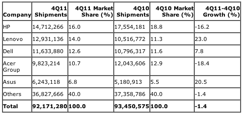 Gartner: Preliminary Worldwide PC Vendor Unit Shipment Estimates for 4Q11 (Units)