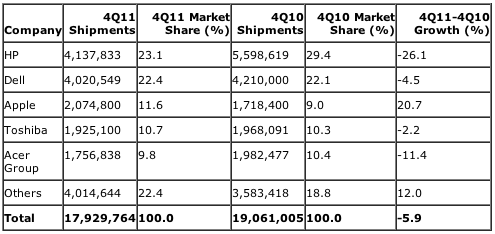 Gartner: Preliminary United States PC Vendor Unit Shipment Estimates for 4Q11 (Units)