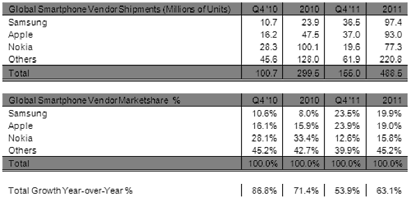 Strategy Analytics: Global Smartphone Vendor Shipments and Market Share in Q4 2011