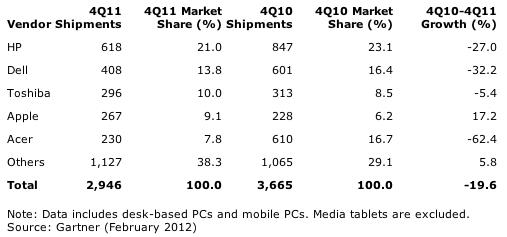 Gartner: United Kingdom: PC Vendor Unit Shipment Estimates for 4Q11 (Thousands of Units)