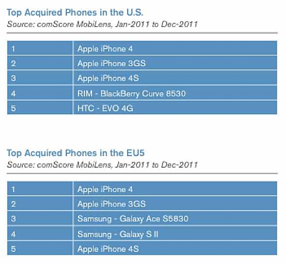 comScroe: 2011 Top Acquired Phones  in US and EU5