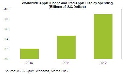IHS iSuppli worldwide Apple iPhone and iPad display spending