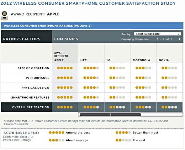 J.D. Power: 2012 Wireless Consumer Smartphone Customer Satisfaction Study