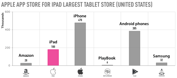 Distimo: iPad apps vs. tablet apps, February 2012