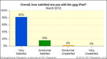 ChageWave iPad Customer Satisfaction March 2012