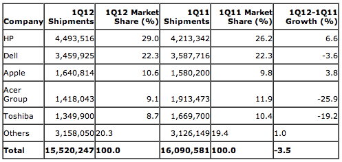 Gartner: Preliminary U.S. PC Vendor Unit Shipment Estimates for 1Q12 (Units)