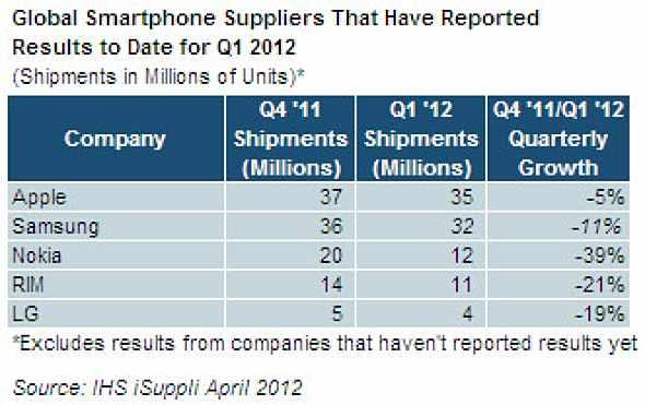 IHS iSuppli Global Smartphones Q1 2012