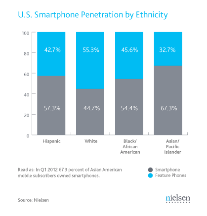 Nielsen: U.S. Smartphone Penetration by Ethnicity