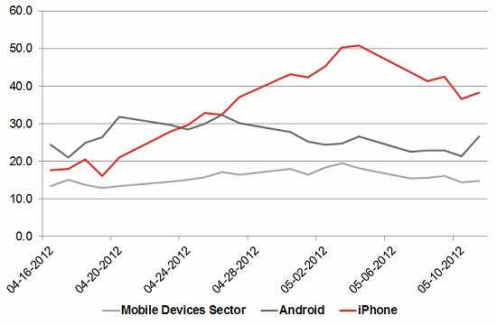 You Gov: iPhone, Android & Mobile Devices sector- Buzz Adults 18-34, 4/16/12-5/10/12