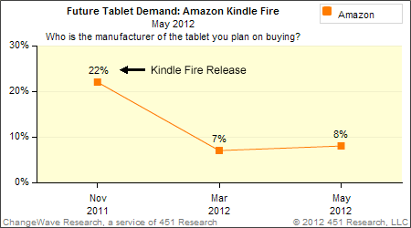 ChangeWave: Future Tablet Demand: Amazon's Tiny Screen Kindle Fire, May 2012