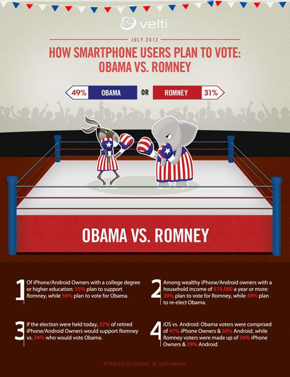 HOW SMARTPHONE USERS PLAN TO VOTE IN THE 2012 U.S. PRESIDENTIAL ELECTION