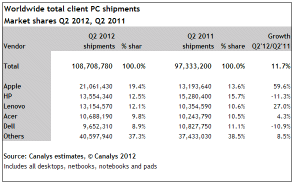 Canalys: Worldwide PC market share, Q2 2012 vs. Q2 2011