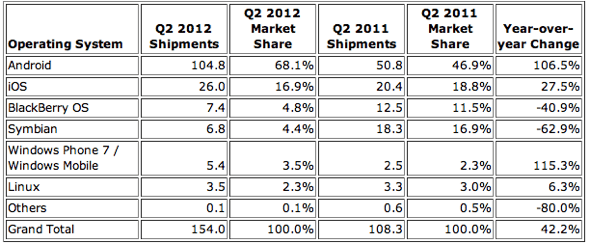 IDC: Top Smartphone Operating Systems, Shipments, and Market Share, Q2 2012 (Units in Millions)