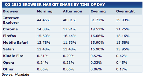 Monetate: Borwser market share by daypart Q212