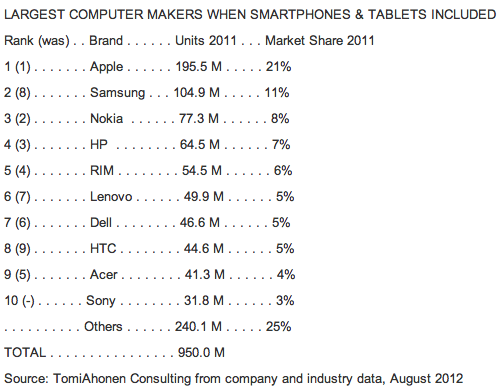 Largest Computer Makers When Smartphones & Tablets Included