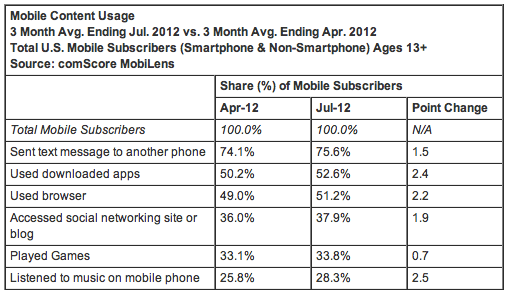 Mobile Content Usage 3 Month Avg. Ending Jul. 2012 vs. 3 Month Avg. Ending Apr. 2012 Total U.S. Mobile Subscribers (Smartphone & Non-Smartphone) Ages 13+ Source: comScore MobiLens
