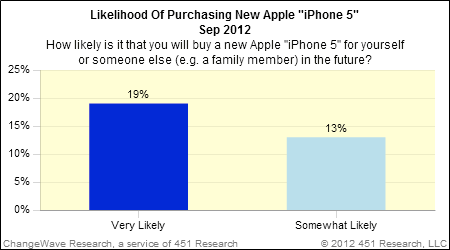 """ChangeWave: How likely is it that you will buy a new Apple """"iPhone 5"""" for yourself or someone else (e.g., a family member) in the future?"""