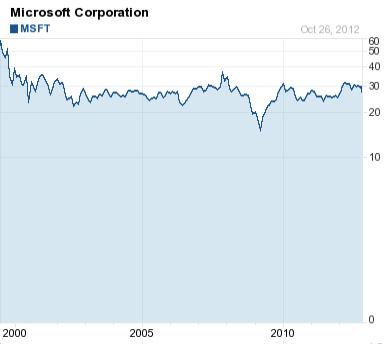 MSFT stock price January 2000-October 2012