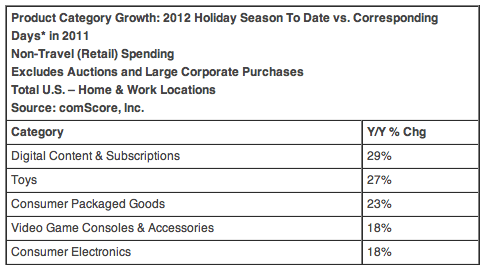 Product Category Growth: 2012 Holiday Season To Date vs. Corresponding Days* in 2011 Non-Travel (Retail) Spending Excludes Auctions and Large Corporate Purchases Total U.S. – Home & Work Locations Source: comScore, Inc.