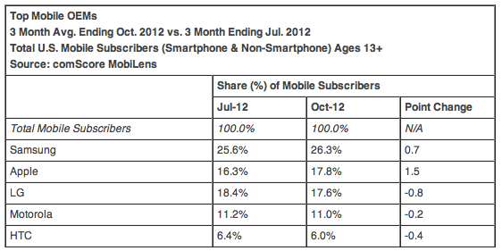 Top Mobile OEMs 3 Month Avg. Ending Oct. 2012 vs. 3 Month Ending Jul. 2012 Total U.S. Mobile Subscribers (Smartphone & Non-Smartphone) Ages 13+ Source: comScore MobiLens
